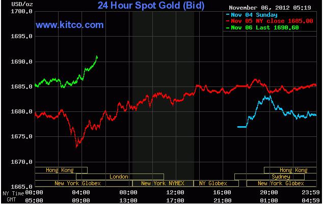 9b2898a67 Aktuální cena zlata v USA | Cena Zlata